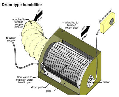 Home-Inspections-Vancouver-Abbotsford-Mr-Home-Inspector-Ltd_drumtypehumidifier
