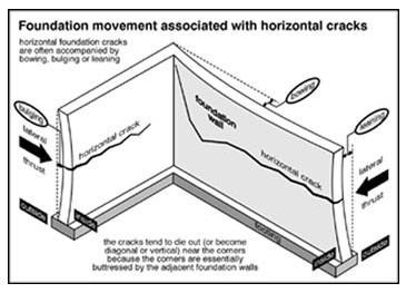 Home-Inspections-Vancouver-Abbotsford-Mr-Home-Inspector-Ltd_foundationmovementwithhorizontalcracks