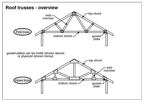 An Uplifting Experience With Truss Uplifts Provided By