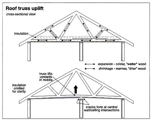 Home-Inspections-Vancouver-Abbotsford-Mr-Home-Inspector-Ltd_rooftrussuplift